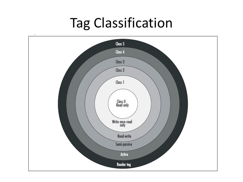Tag Classification