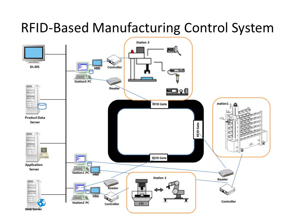 RFID-Based Manufacturing Control System