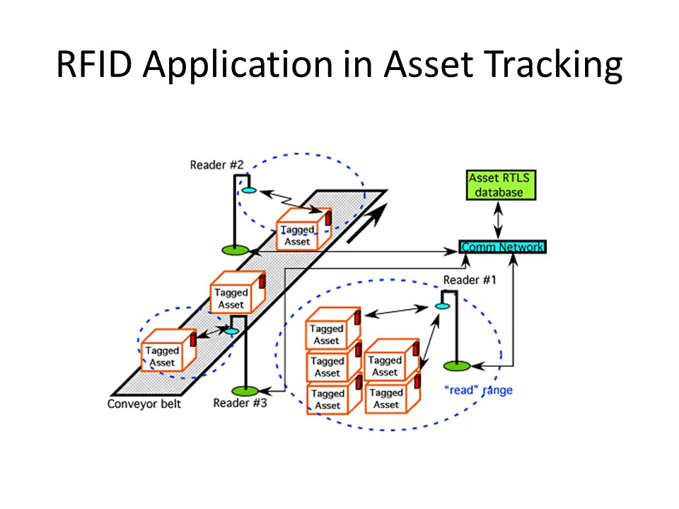 RFID Application in Asset Tracking