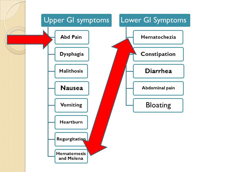 4th year Gastroenterology Lectures Abdominal pain Jaundice