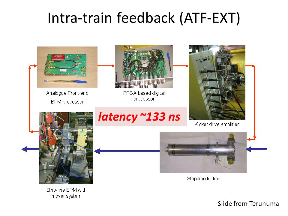 Intra-train feedback (ATF-EXT) latency ~133 ns Slide from Terunuma