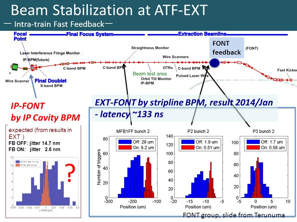 Beam Stabilization at ATF-EXT ー Intra-train Fast Feedback ー expected (from results in EXT ) FB OFF: jitter 14.7 nm FB ON: jitter 2.6 nm EXT-FONT by stripline BPM, result 2014/Jan - latency ~133 ns .