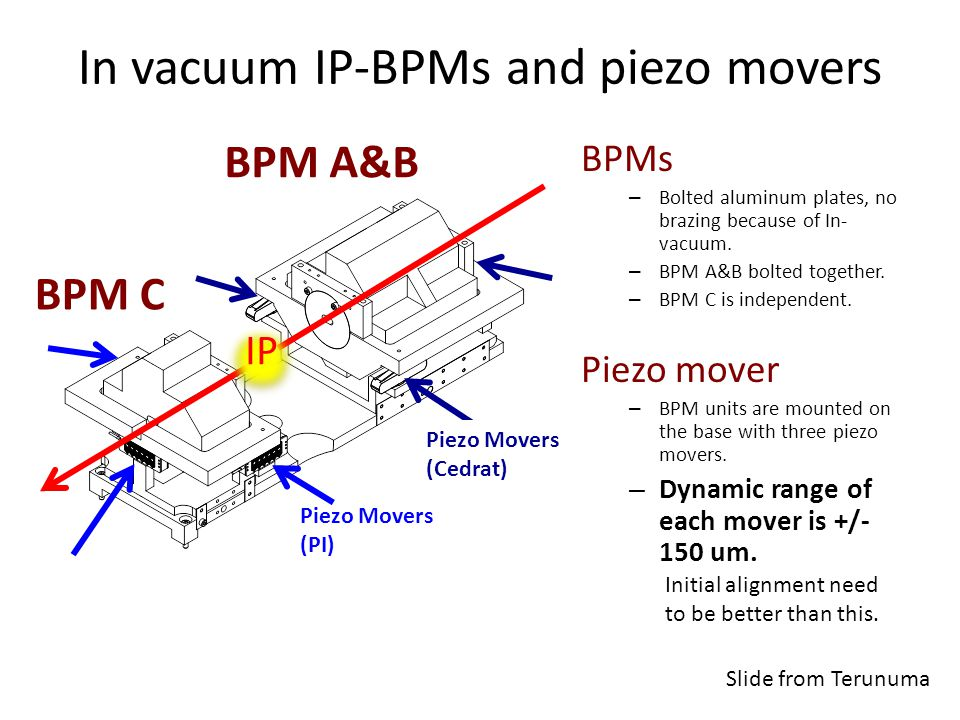In vacuum IP-BPMs and piezo movers BPM A&B BPM C Piezo Movers (PI) Piezo Movers (Cedrat) BPMs – Bolted aluminum plates, no brazing because of In- vacuum.
