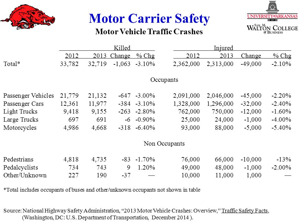 Motor Carrier Safety Motor Vehicle Traffic Crashes KilledInjured Change% Chg Change% Chg Total*33,78232,719-1, %2,362,0002,313,000-49, % Occupants Passenger Vehicles21,77921, %2,091,0002,046,000-45, % Passenger Cars12,36111, %1,328,0001,296,000-32, % Light Trucks9,4189, %762,000750,000-12, % Large Trucks %25,00024,000-1, % Motorcycles4,9864, %93,00088,000-5, % Non Occupants Pedestrians4,8184, %76,00066,000-10,000-13% Pedalcyclists %49,00048,000-1, % Other/Unknown —10,00011,0001,000— *Total includes occupants of buses and other/unknown occupants not shown in table Source: National Highway Safety Administration, 2013 Motor Vehicle Crashes: Overview, Traffic Safety Facts, (Washington, DC: U.S.