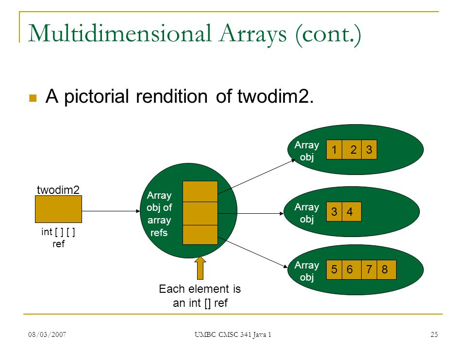 08/03/2007 UMBC CMSC 341 Java 1 25 Multidimensional Arrays (cont.) A pictorial rendition of twodim2.