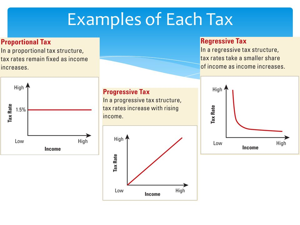 Examples of Each Tax