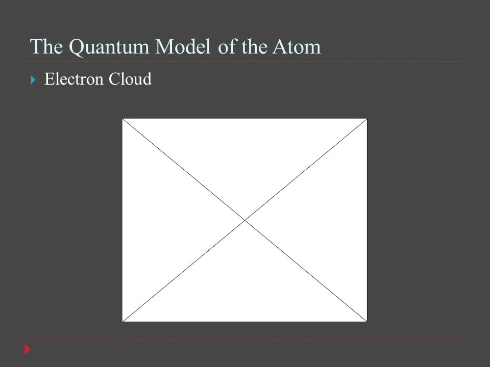 The Quantum Model of the Atom  Electron Cloud