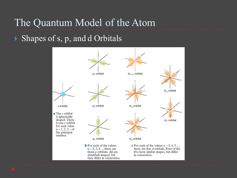 The Quantum Model of the Atom  Shapes of s, p, and d Orbitals