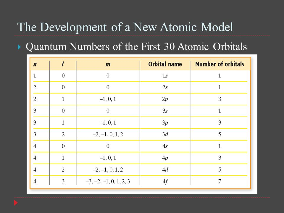 The Development of a New Atomic Model  Quantum Numbers of the First 30 Atomic Orbitals