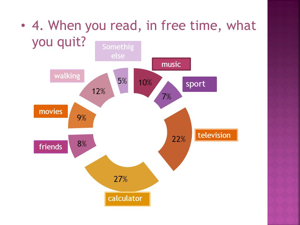 4. When you read, in free time, what you quit music Somethig else