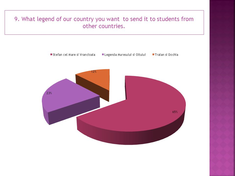 9. What legend of our country you want to send it to students from other countries.