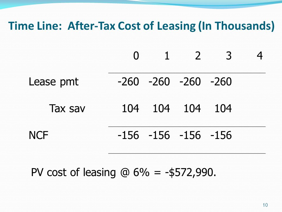 Time Line: After-Tax Cost of Leasing (In Thousands) Lease pmt-260 Tax sav104 NCF PV cost of 6% = -$572,990.