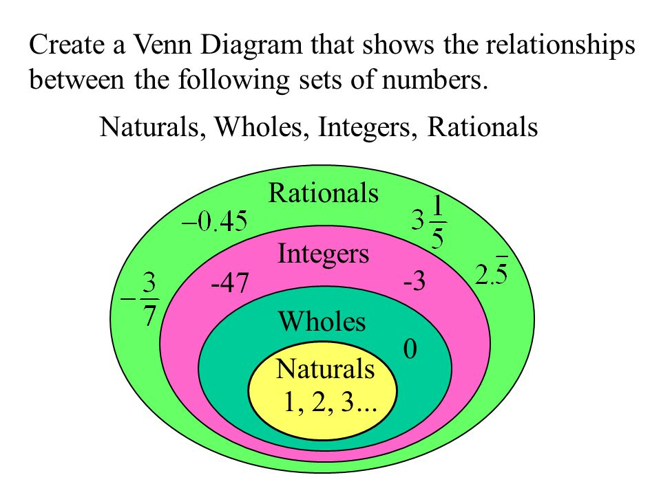create a venn diagram that shows the relationships between the following  sets of numbers