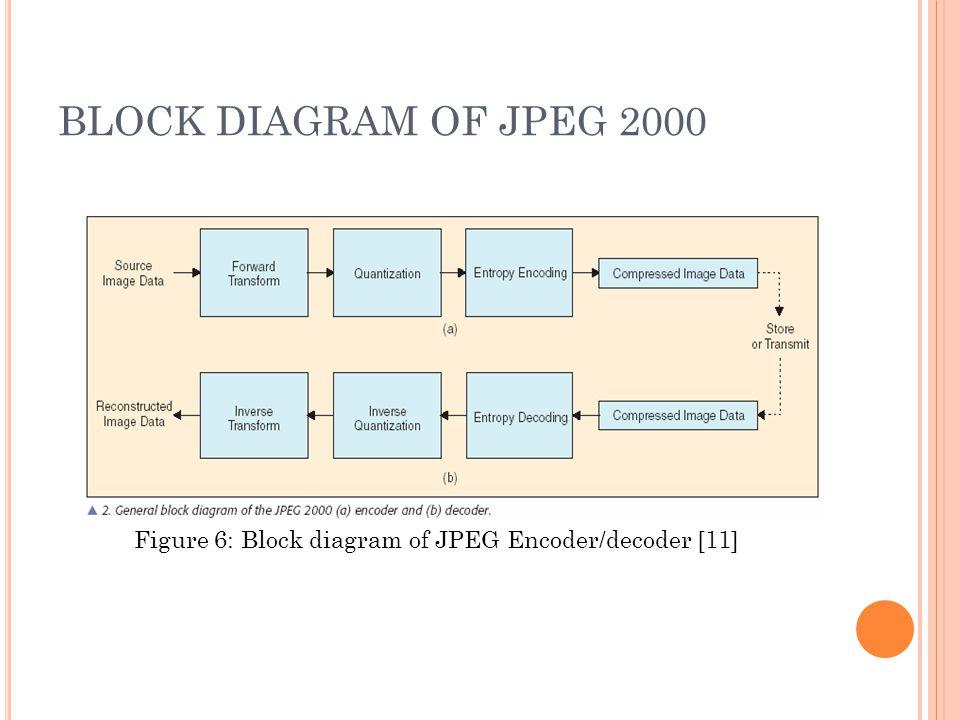 M edical i maging by anuja kulkarni list of acronyms cat computed 11 block diagram of jpeg 2000 figure 6 block diagram of jpeg encoderdecoder 11 ccuart Gallery