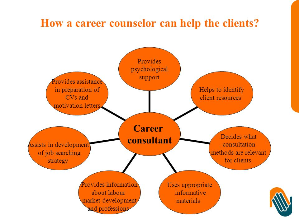 Career consultant Provides psychological support Helps to identify client resources Decides what consultation methods are relevant for clients Uses appropriate informative materials Provides information about labour market development and professions Assists in development of job searching strategy Provides assistance in preparation of CVs and motivation letters How a career counselor can help the clients