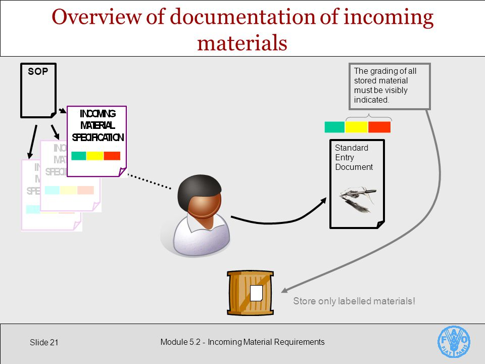 Slide 21 Module Incoming Material Requirements Overview of documentation of incoming materials SOP Standard Entry Document The grading of all stored material must be visibly indicated.