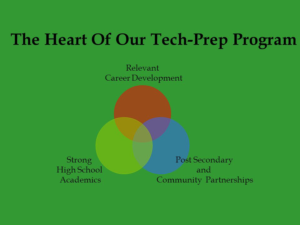 The Heart Of Our Tech-Prep Program Relevant Career Development Post Secondary and Community Partnerships Strong High School Academics