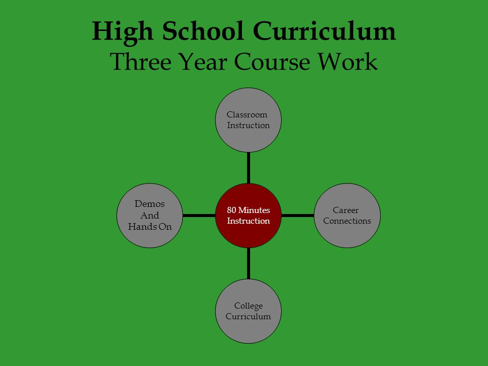 High School Curriculum Three Year Course Work 80 Minutes Instruction Classroom Instruction Career Connections College Curriculum Demos And Hands On