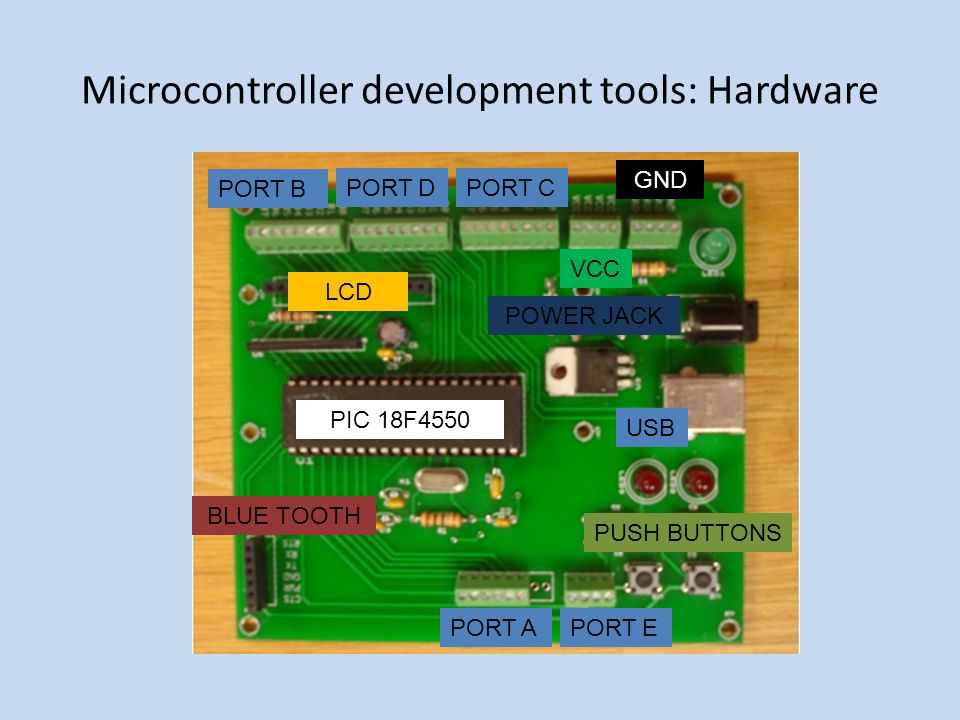 Microcontroller development tools: Hardware PORT B PORT DPORT C VCC GND PORT APORT E PIC 18F4550 USB POWER JACK LCD BLUE TOOTH PUSH BUTTONS
