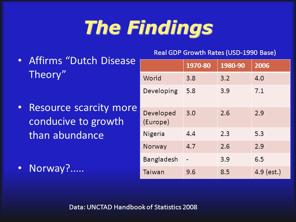 norway dutch disease