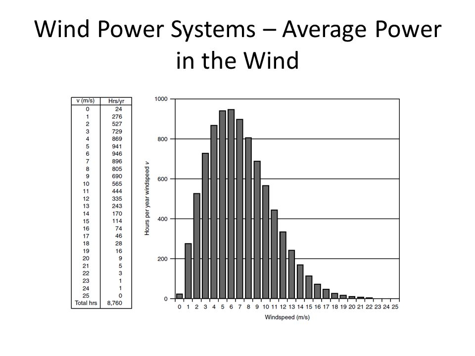 Wind Power Systems – Average Power in the Wind