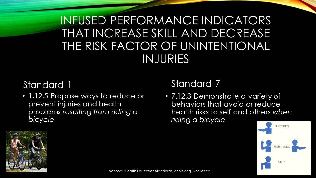 INFUSED PERFORMANCE INDICATORS THAT INCREASE SKILL AND DECREASE THE RISK FACTOR OF UNINTENTIONAL INJURIES Standard Propose ways to reduce or prevent injuries and health problems resulting from riding a bicycle Standard Demonstrate a variety of behaviors that avoid or reduce health risks to self and others when riding a bicycle National Health Education Standards, Achieving Excellence