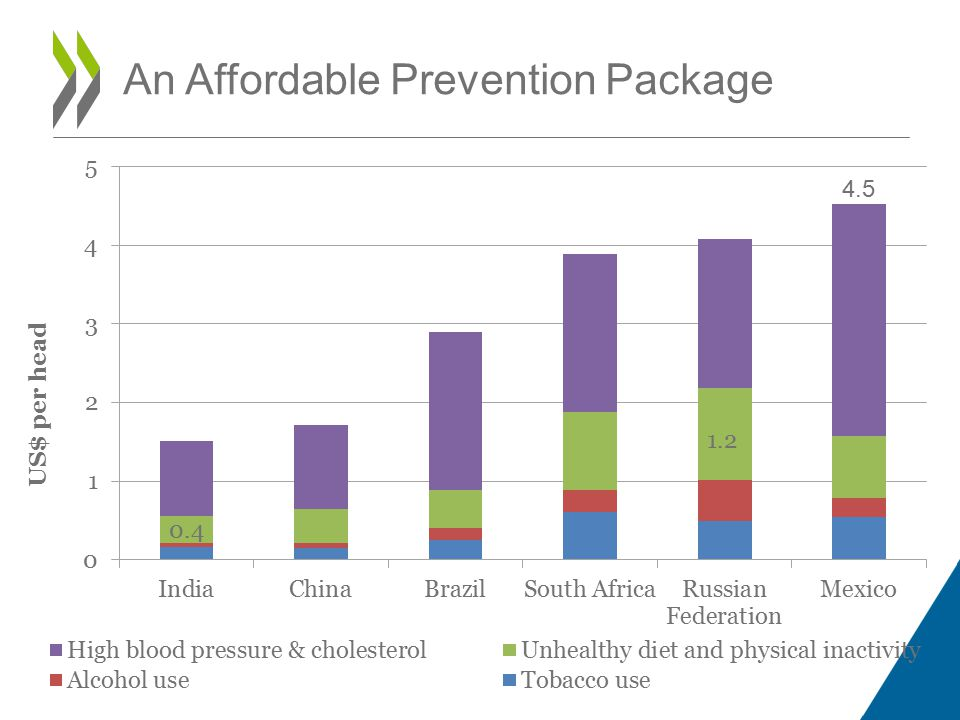 An Affordable Prevention Package
