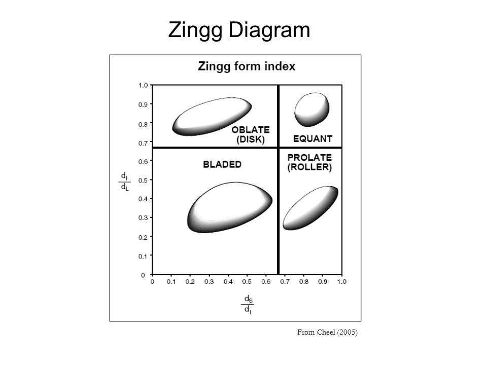 Sedimentary petrology geo 333 lab 5 grain morphology grain shape 21 zingg diagram from cheel 2005 ccuart Choice Image