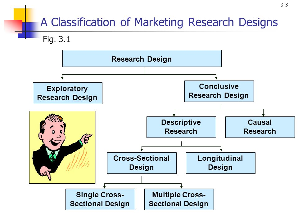 3-3 A Classification of Marketing Research Designs Single Cross- Sectional Design Multiple Cross- Sectional Design Fig.