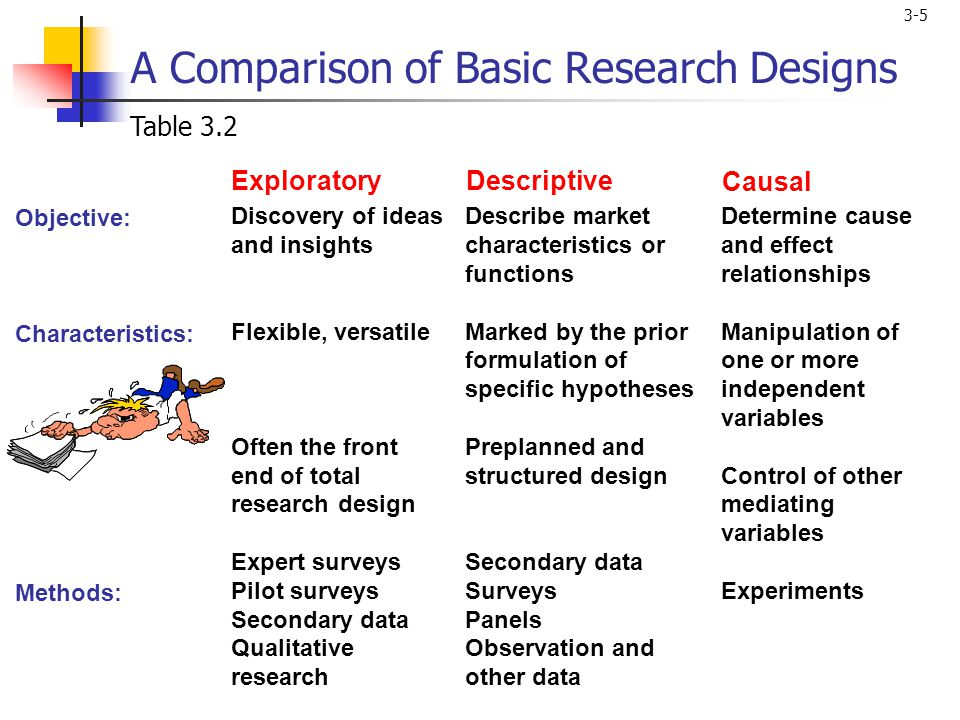 3-5 Objective: Characteristics: Methods: A Comparison of Basic Research Designs Discovery of ideas and insights Flexible, versatile Often the front end of total research design Expert surveys Pilot surveys Secondary data Qualitative research Describe market characteristics or functions Marked by the prior formulation of specific hypotheses Preplanned and structured design Secondary data Surveys Panels Observation and other data Determine cause and effect relationships Manipulation of one or more independent variables Control of other mediating variables Experiments ExploratoryDescriptive Causal Table 3.2