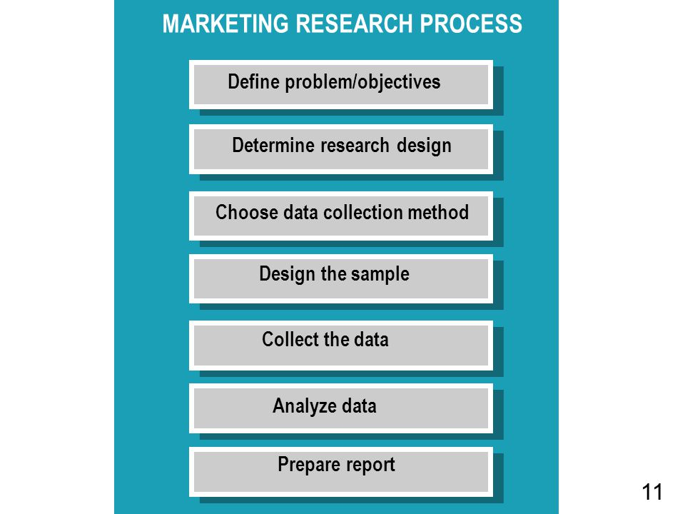 Define problem/objectives MARKETING RESEARCH PROCESS Determine research design Choose data collection method Design the sample Collect the data Analyze data Prepare report 11