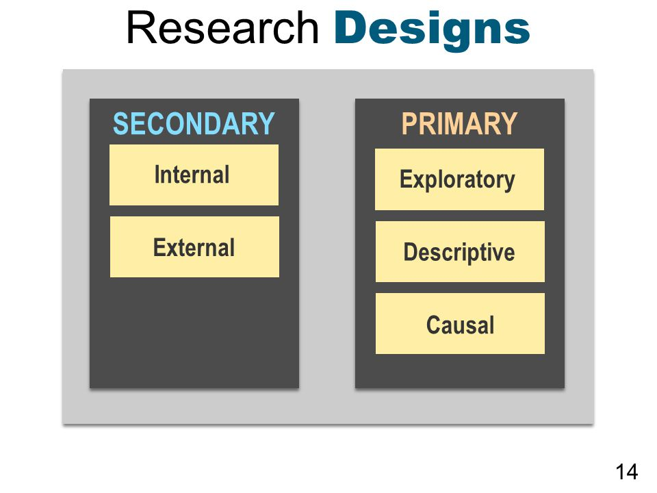 Research Designs SECONDARYPRIMARY Exploratory Descriptive Causal Internal External 14