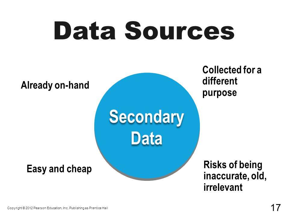 Data Sources Secondary Data Secondary Data Already on-hand Easy and cheap Collected for a different purpose Risks of being inaccurate, old, irrelevant Copyright © 2012 Pearson Education, Inc.
