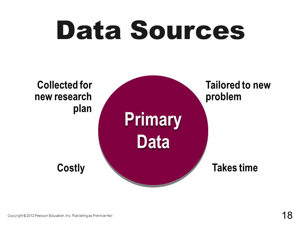 Collected for new research plan Tailored to new problem Costly Takes time Primary Data Primary Data Copyright © 2012 Pearson Education, Inc.