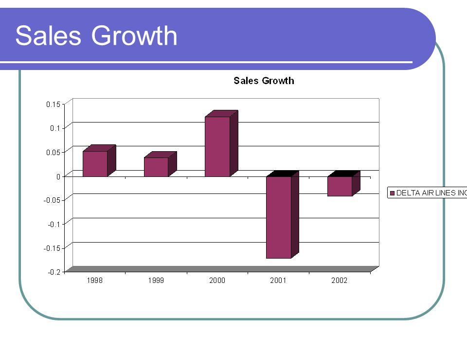 delta airlines financial ratios