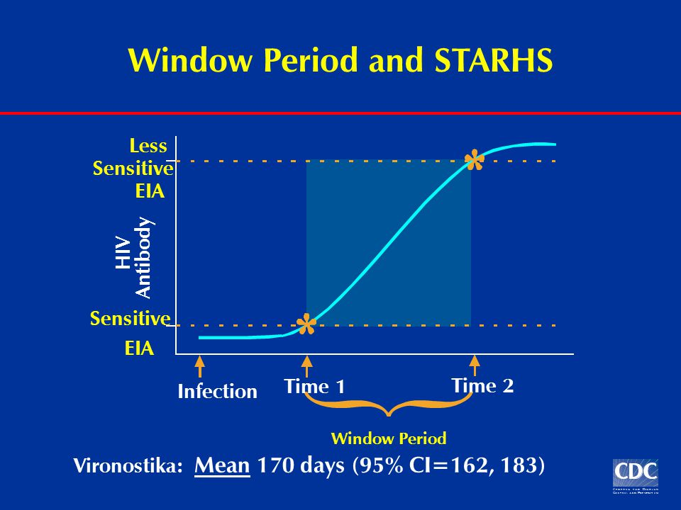 Window Period and STARHS HIV Antibody Infection Time 1 Sensitive EIA Time 2 Less Sensitive EIA Window Period Vironostika: Mean 170 days (95% CI=162, 183)