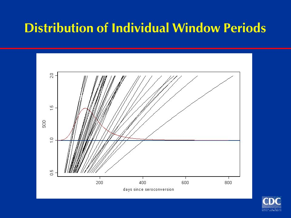Distribution of Individual Window Periods