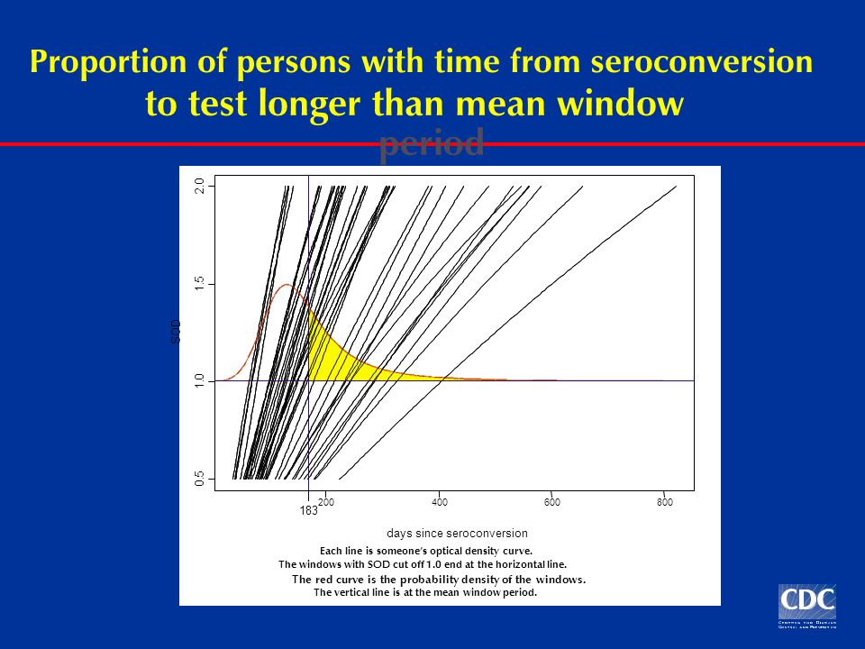 Proportion of persons with time from seroconversion to test longer than mean window period days since seroconversion