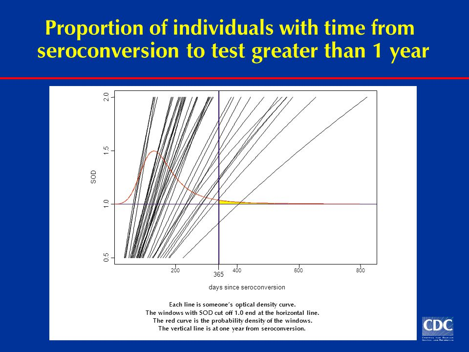 Proportion of individuals with time from seroconversion to test greater than 1 year Each line is someone's optical density curve.