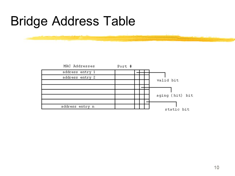 10 Bridge Address Table