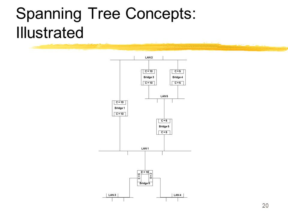 20 Spanning Tree Concepts: Illustrated