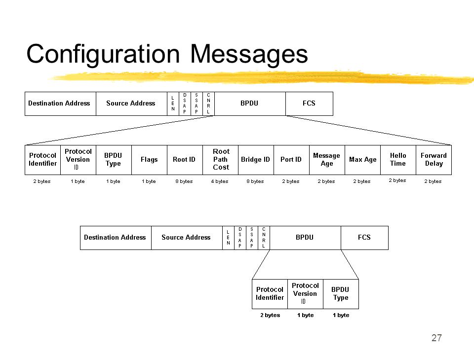 27 Configuration Messages
