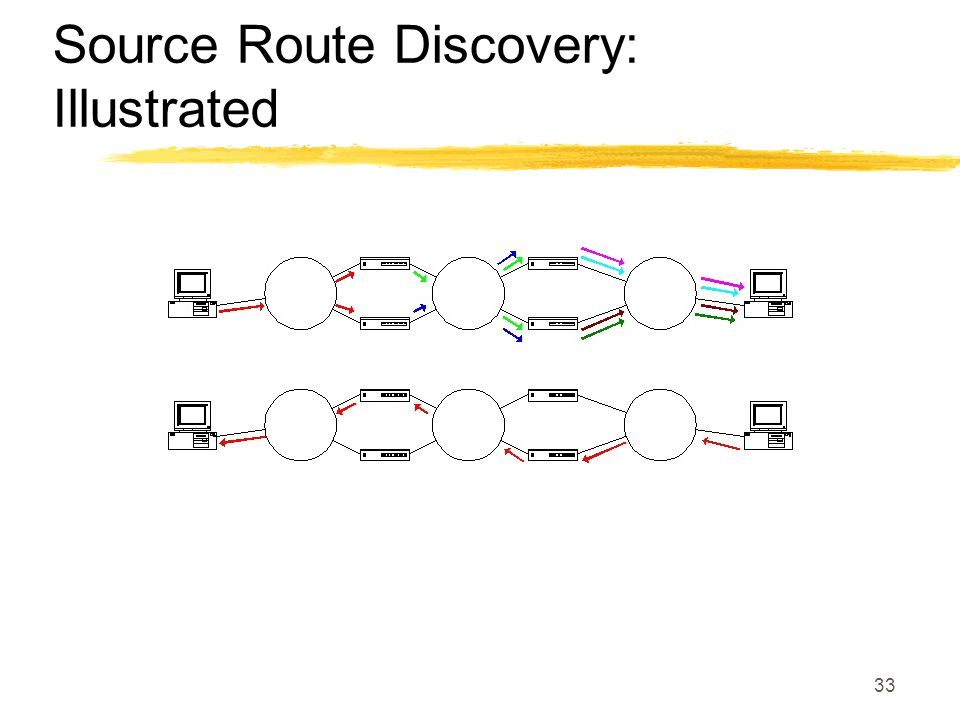 33 Source Route Discovery: Illustrated