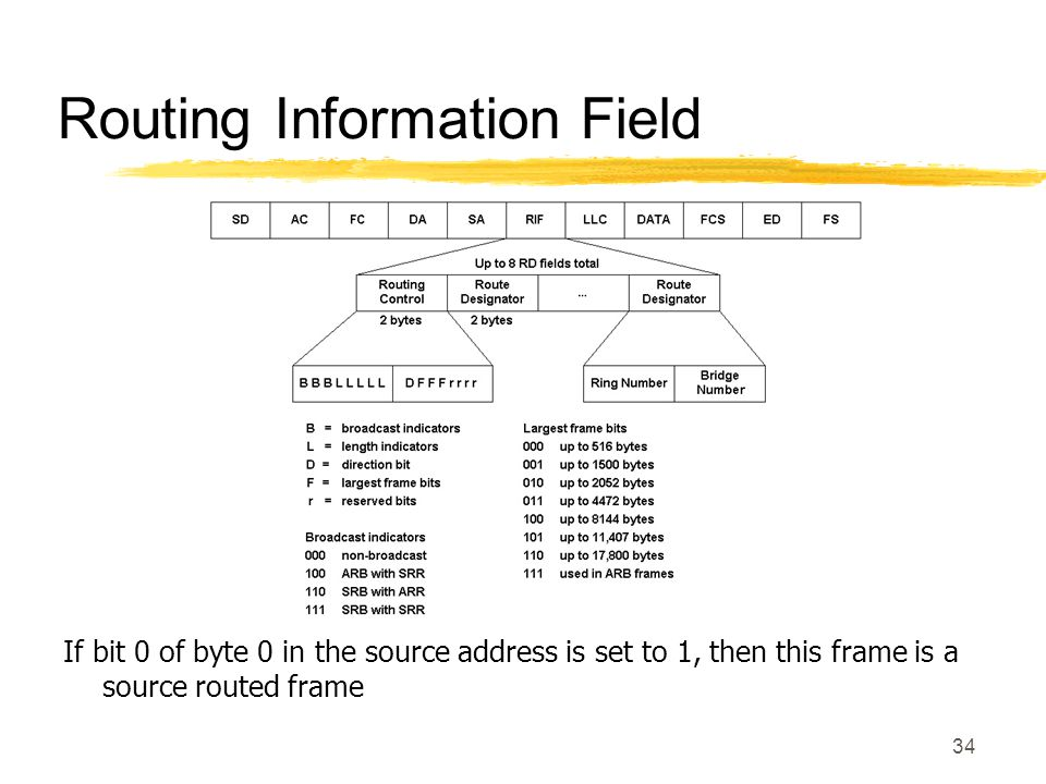 34 Routing Information Field If bit 0 of byte 0 in the source address is set to 1, then this frame is a source routed frame