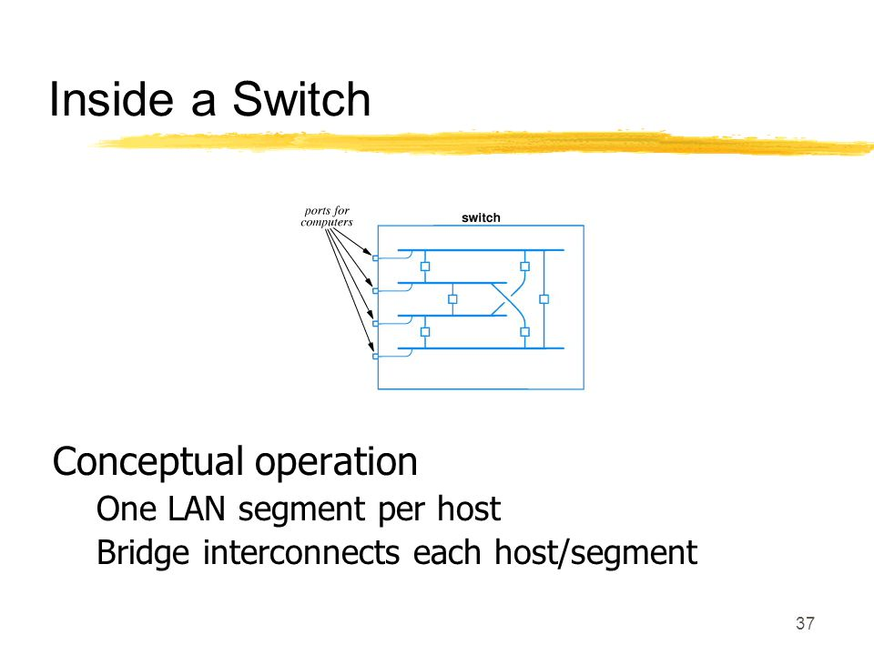 37 Inside a Switch Conceptual operation One LAN segment per host Bridge interconnects each host/segment