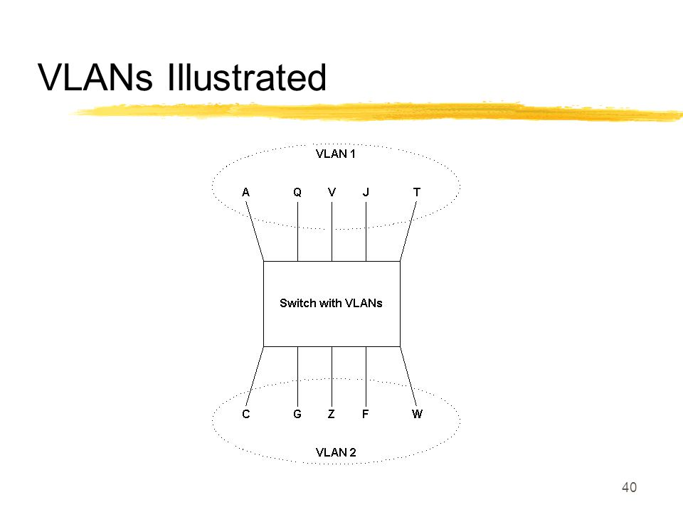 40 VLANs Illustrated