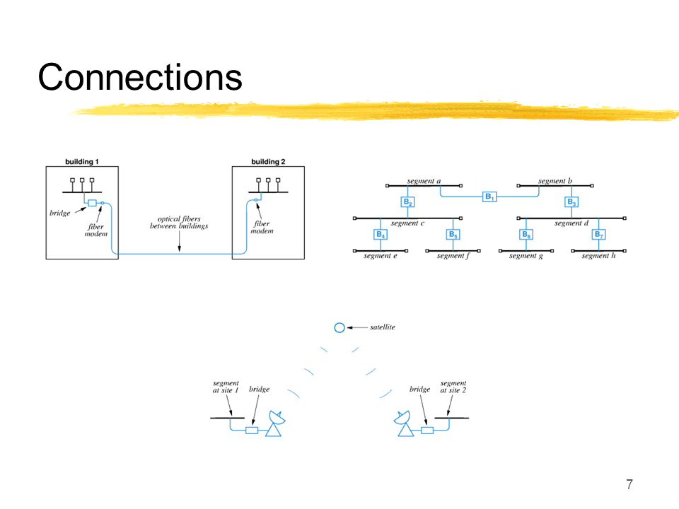 7 Connections