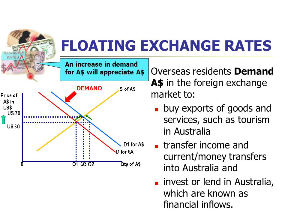 Floating Exchange Rates Overseas Residents Demand A In The Foreign Market To