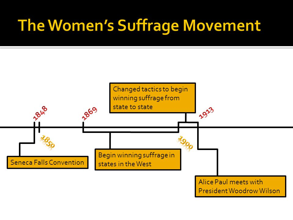 Seneca Falls Convention Begin winning suffrage in states in the West Changed tactics to begin winning suffrage from state to state Alice Paul meets with President Woodrow Wilson