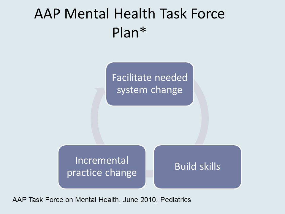AAP Mental Health Task Force Plan* Facilitate needed system change Build skills Incremental practice change AAP Task Force on Mental Health, June 2010, Pediatrics